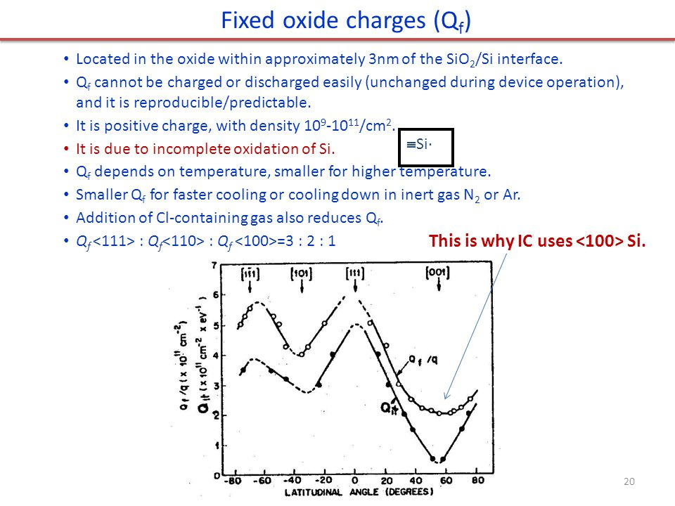 Fixed oxide charges (Qf)