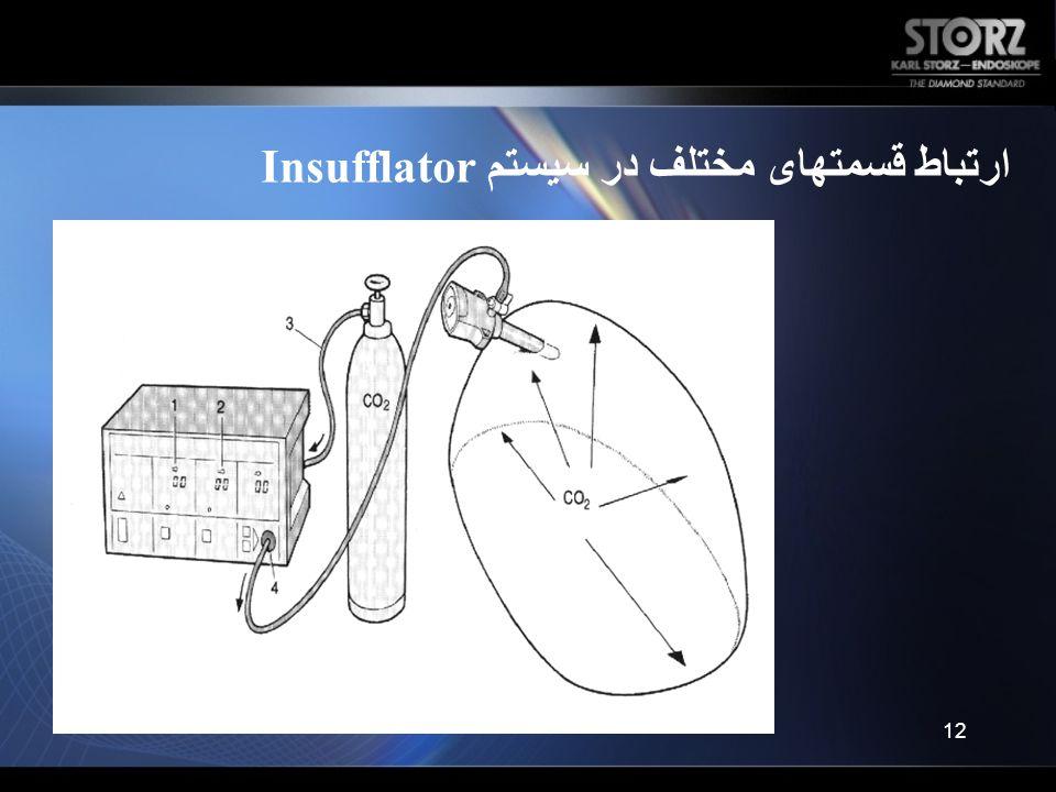 ارتباط قسمتهای مختلف در سیستم Insufflator