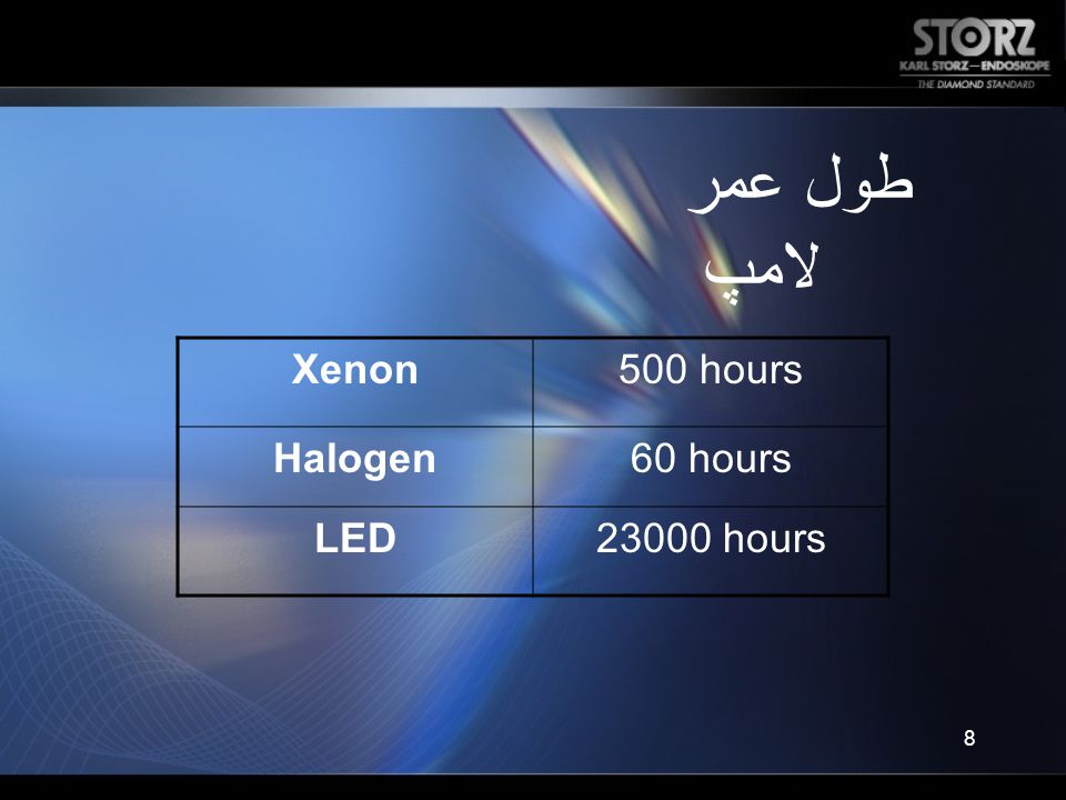 طول عمر لامپ Xenon 500 hours Halogen 60 hours LED 23000 hours