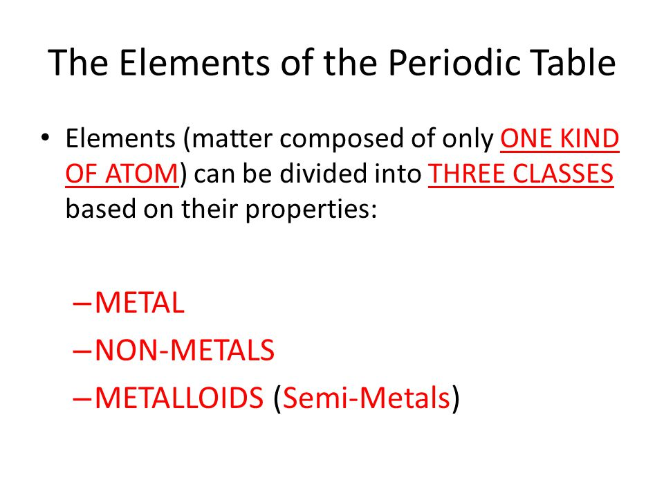 The Elements of the Periodic Table