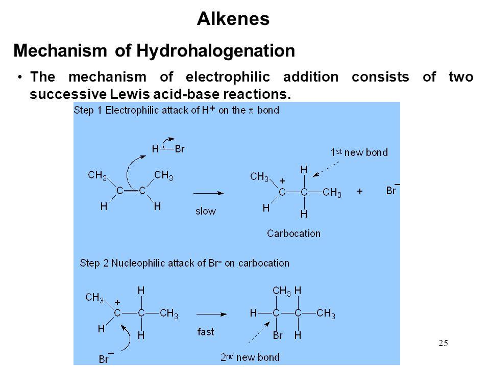 Alkenes Mechanism of Hydrohalogenation