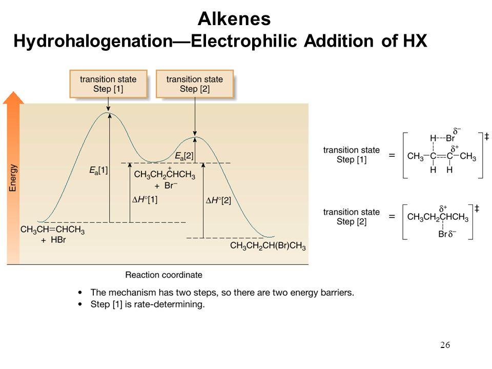 Alkenes Hydrohalogenation—Electrophilic Addition of HX