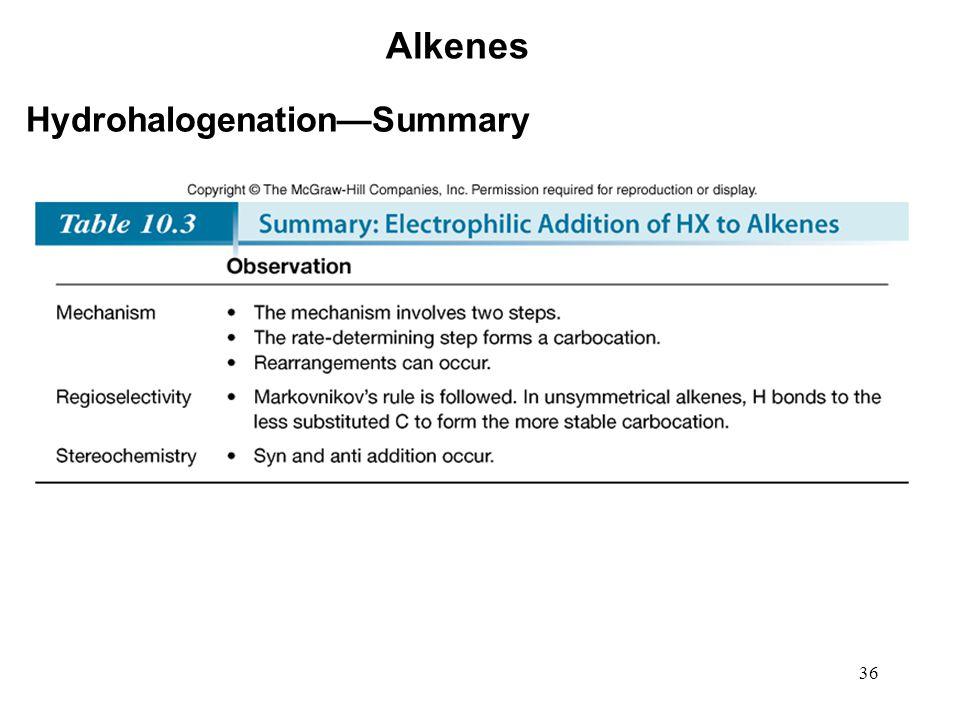 Alkenes Hydrohalogenation—Summary