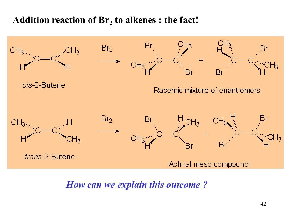 Addition reaction of Br2 to alkenes : the fact!