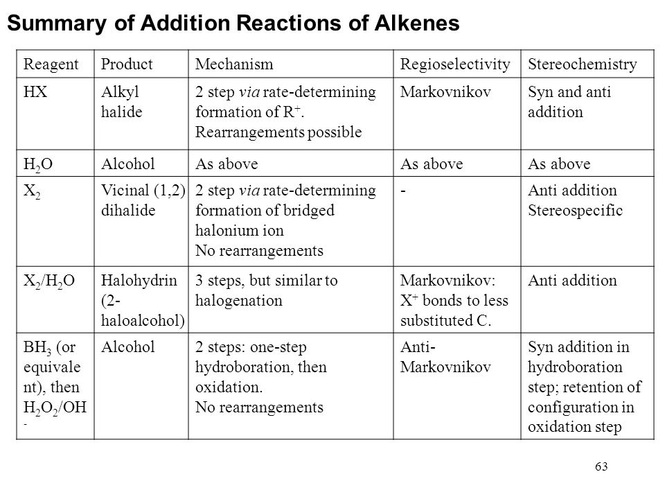 Summary of Addition Reactions of Alkenes