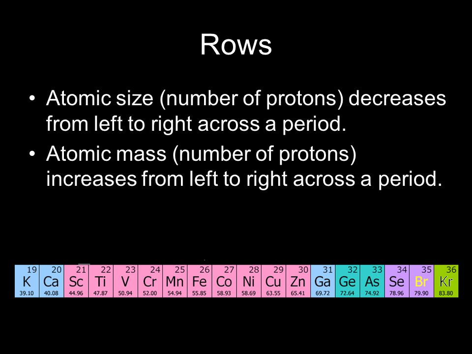 Rows Atomic size (number of protons) decreases from left to right across a period.