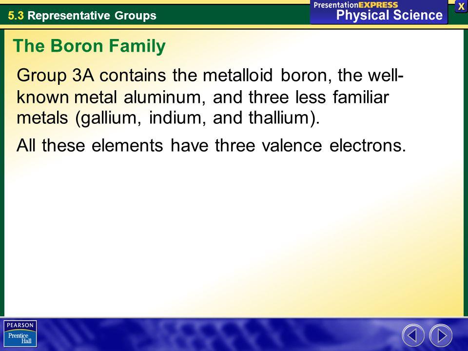 The Boron Family