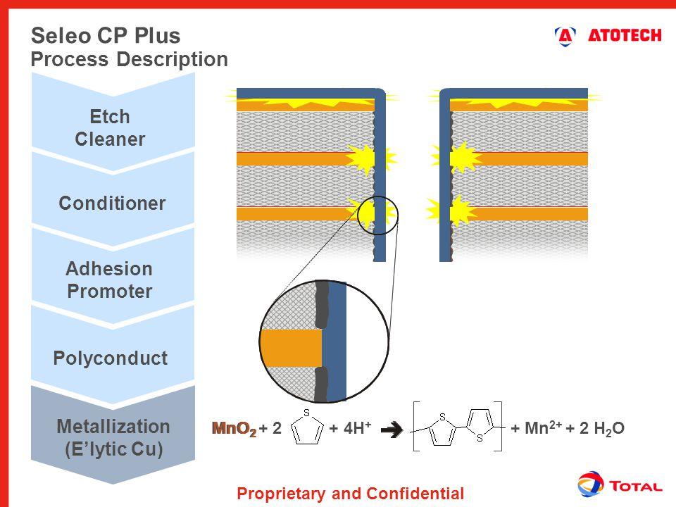 Metallization (E'lytic Cu)