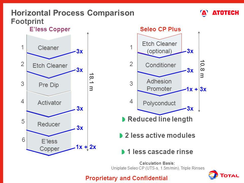 Horizontal Process Comparison Footprint