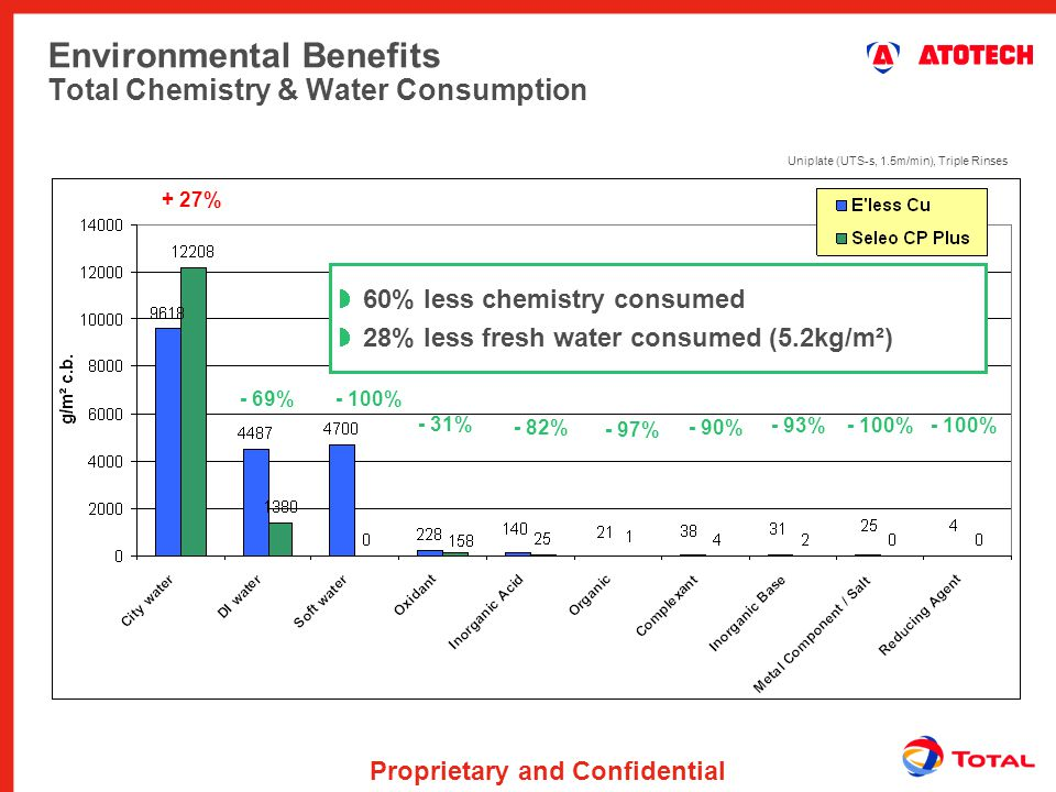 Environmental Benefits Total Chemistry & Water Consumption