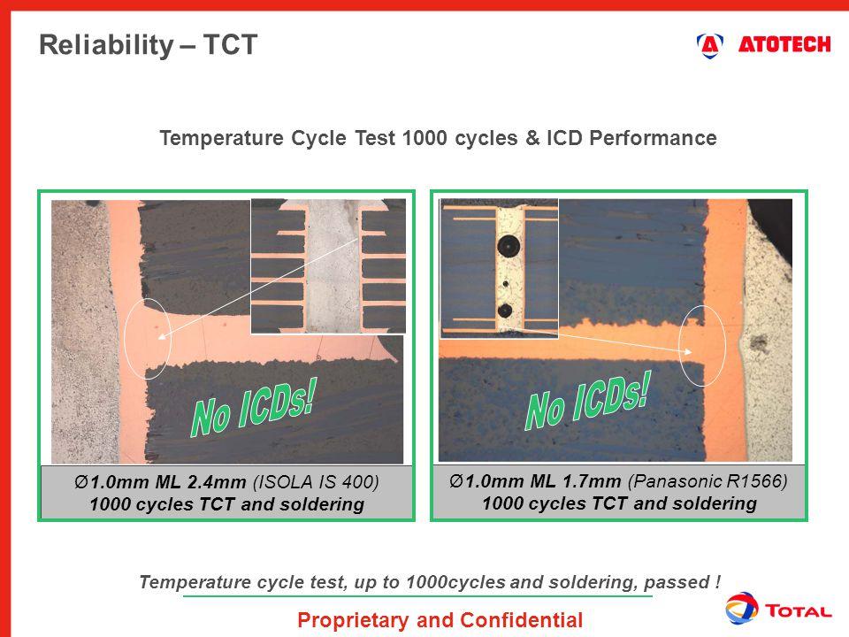 No ICDs! No ICDs! Reliability – TCT