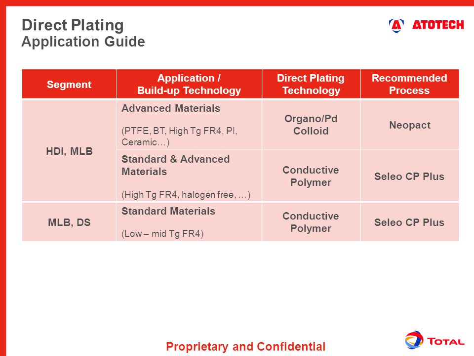 Direct Plating Application Guide