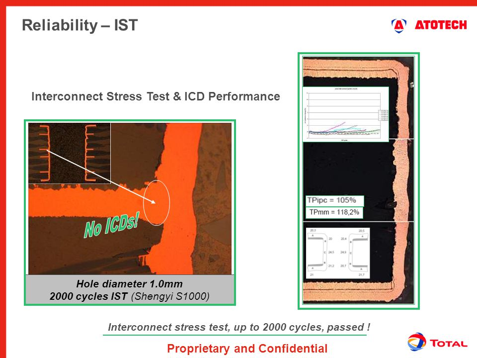 No ICDs! Reliability – IST Interconnect Stress Test & ICD Performance