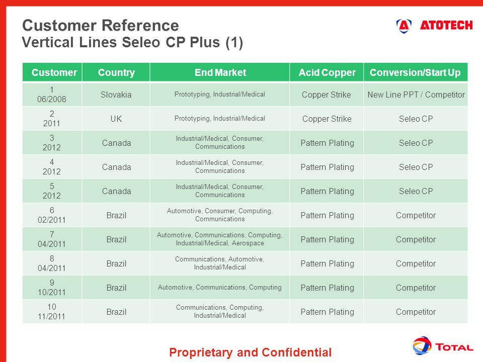 Customer Reference Vertical Lines Seleo CP Plus (1)