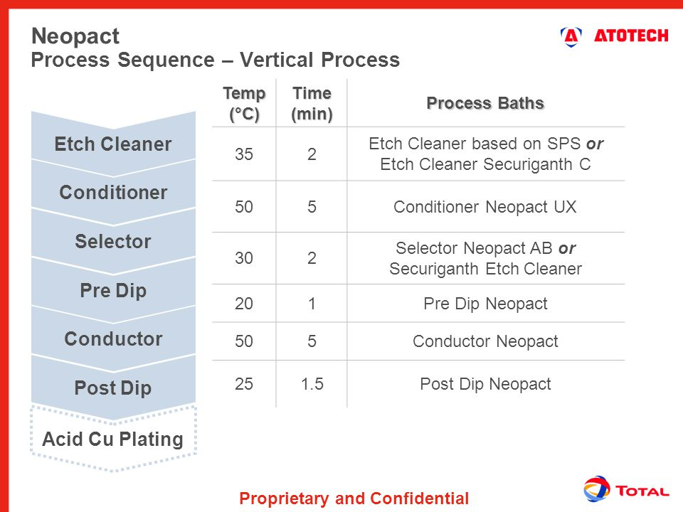 Neopact Process Sequence – Vertical Process