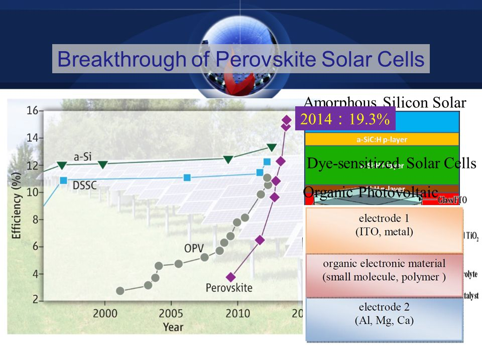 Breakthrough of Perovskite Solar Cells