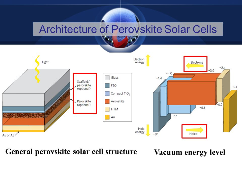 Architecture of Perovskite Solar Cells