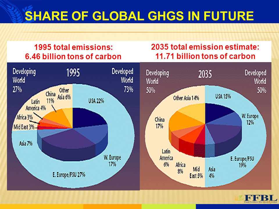 SHARE OF GLOBAL GHGS IN FUTURE 2035 total emission estimate: