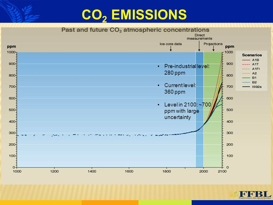 EMISSIONS CO2 Pre-industrial level: 280 ppm Current level: 360 ppm