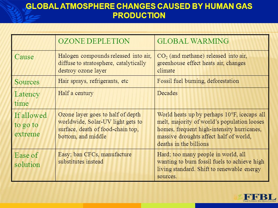 GLOBAL ATMOSPHERE CHANGES CAUSED BY HUMAN GAS PRODUCTION