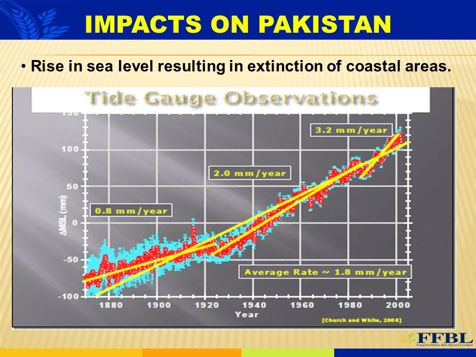IMPACTS ON PAKISTAN Rise in sea level resulting in extinction of coastal areas.