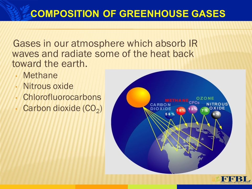 COMPOSITION OF GREENHOUSE GASES