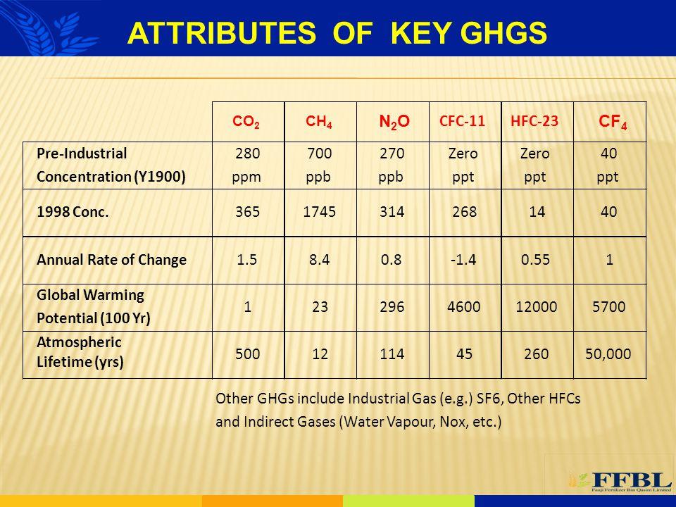 ATTRIBUTES OF KEY GHGS N2O CF4 CFC-11 HFC-23 Pre-Industrial