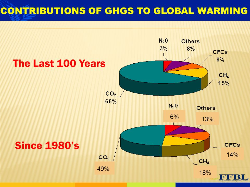 CONTRIBUTIONS OF GHGS TO GLOBAL WARMING