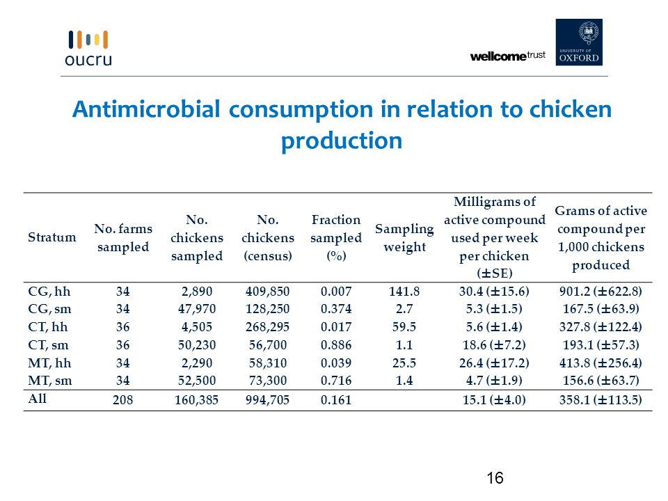 Antimicrobial consumption in relation to chicken production