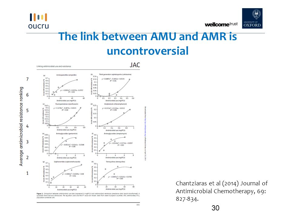 The link between AMU and AMR is uncontroversial