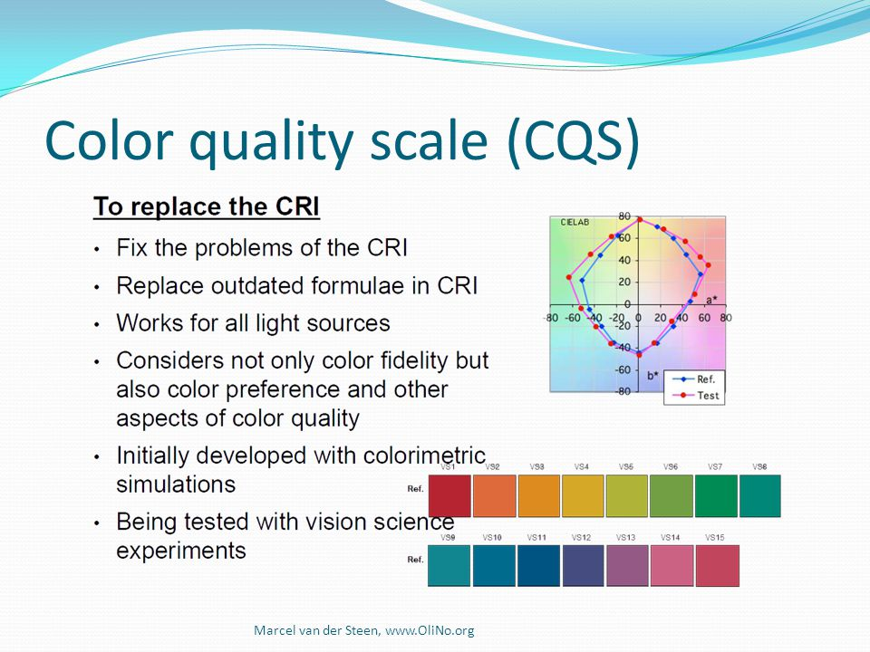 Color quality scale (CQS)