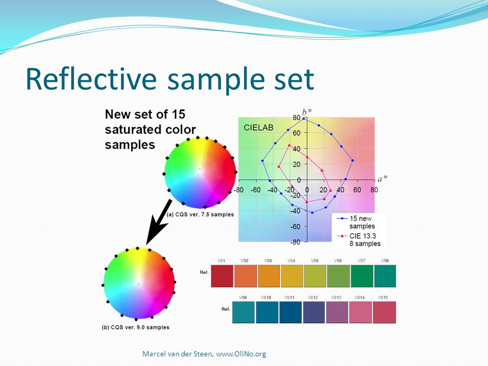 Reflective sample set