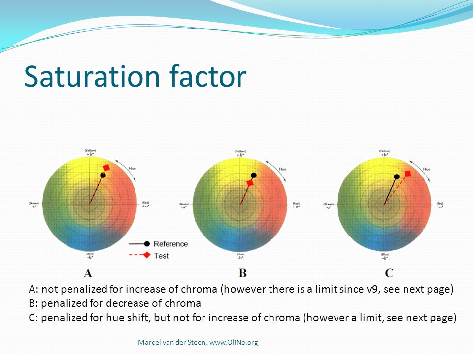 Saturation factor As explained, some more saturation while maintaining the same color (hue) is not penalized.