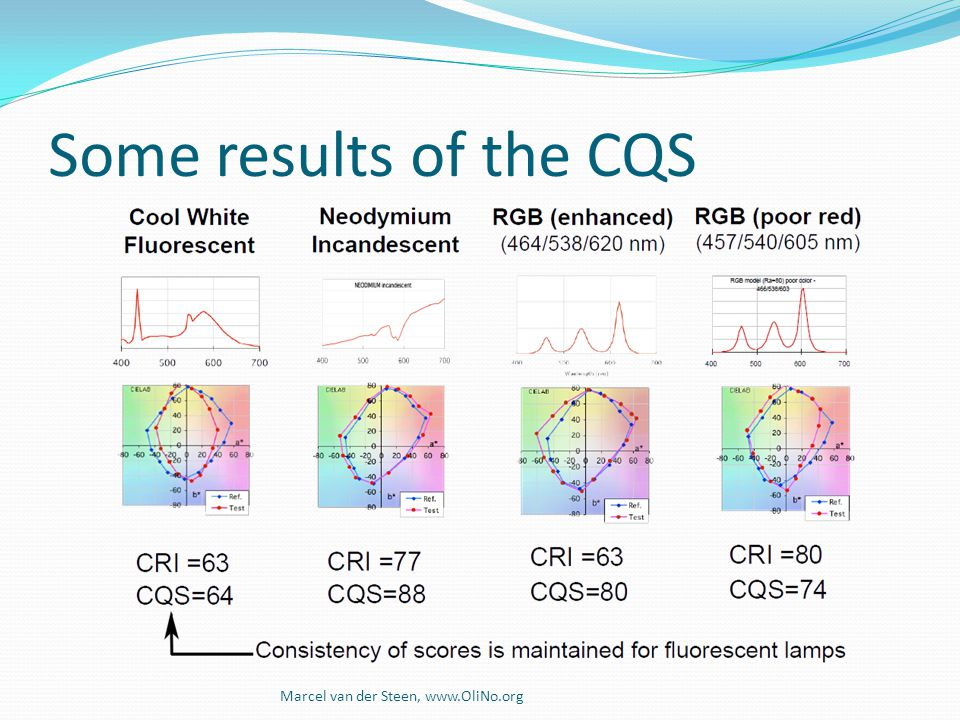 Some results of the CQS