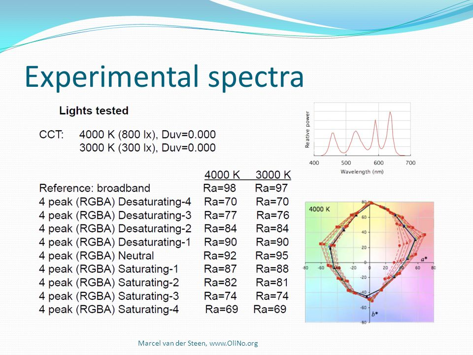 Experimental spectra The test will focus on how well colors are perceived of objects in the room, and how well skin colors are perceived.