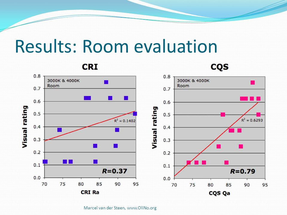 Results: Room evaluation