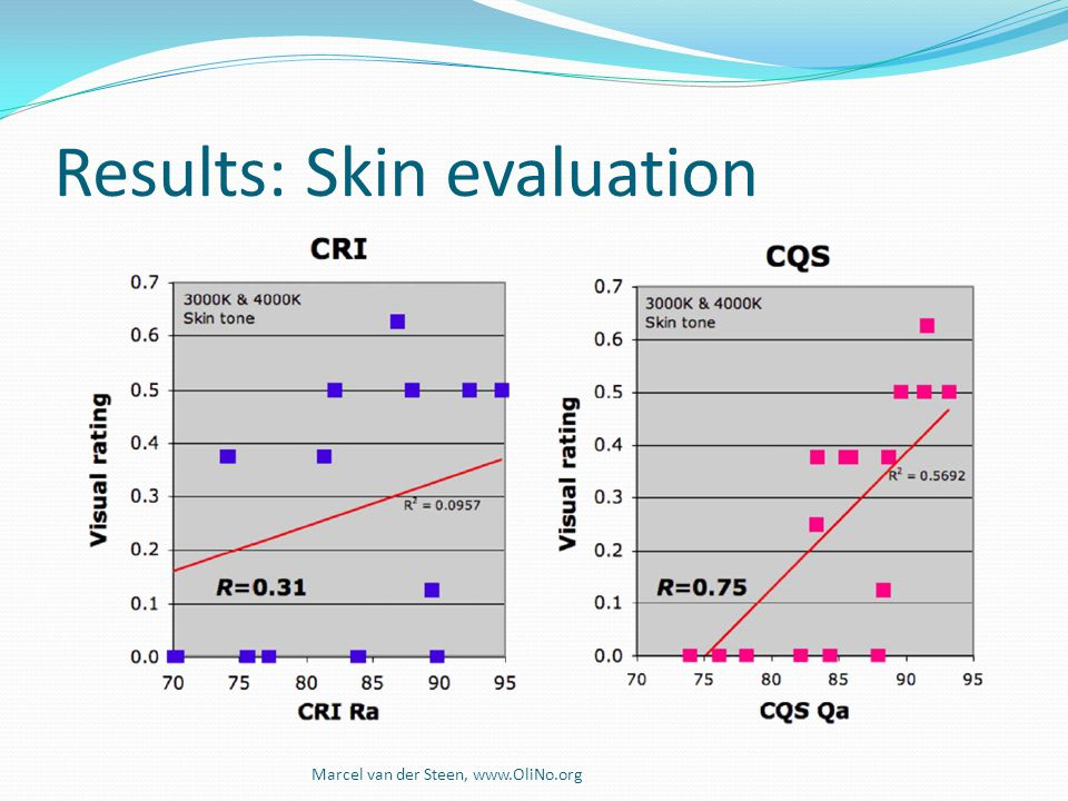 Results: Skin evaluation