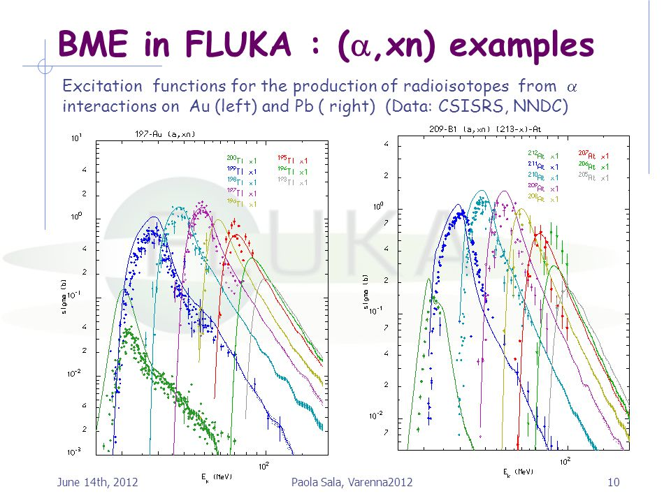 BME in FLUKA : (,xn) examples