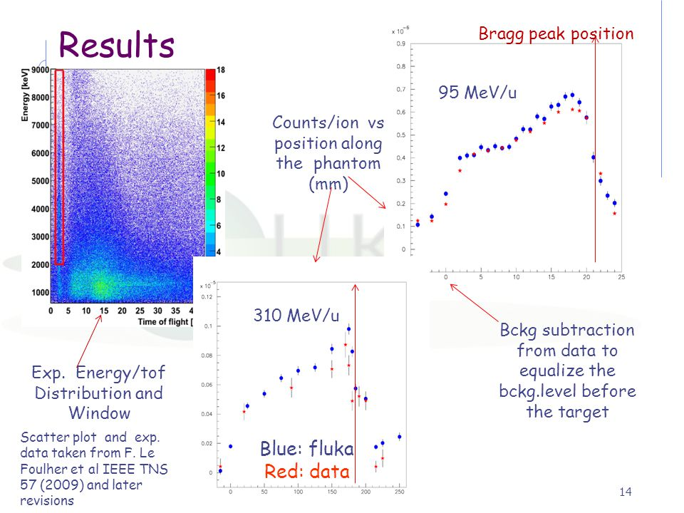 Counts/ion vs position along the phantom (mm)