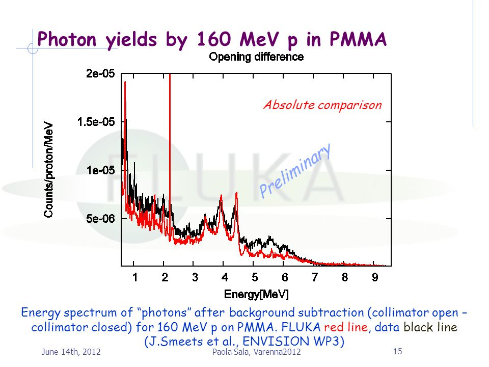 Photon yields by 160 MeV p in PMMA