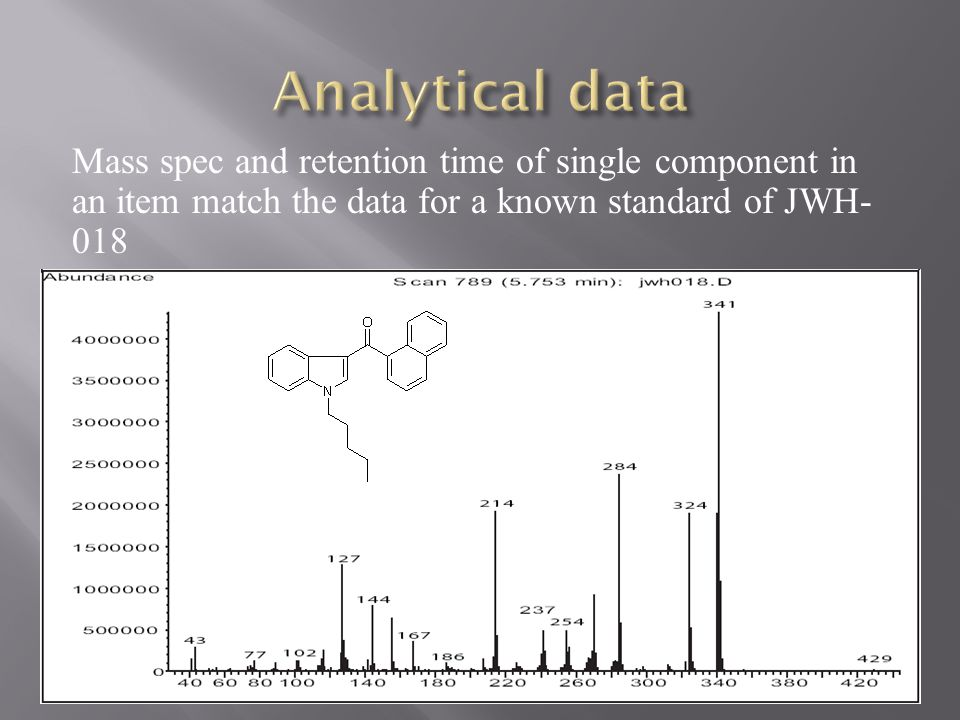 Analytical data Mass spec and retention time of single component in an item match the data for a known standard of JWH-018.