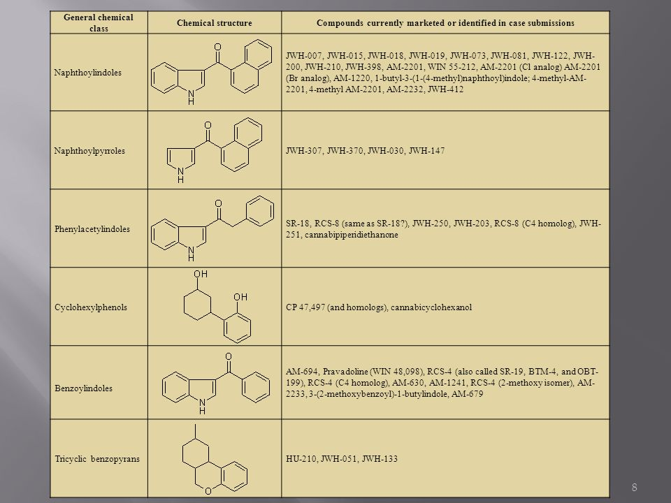 General chemical class Chemical structure