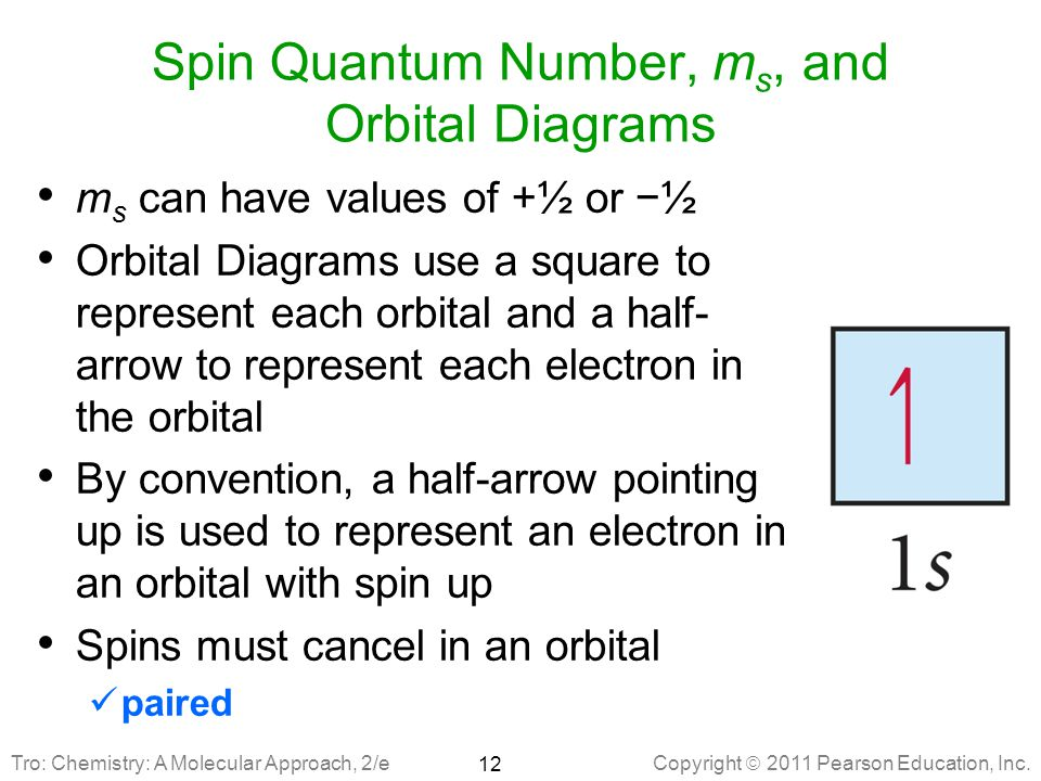 Spin Quantum Number, ms, and Orbital Diagrams