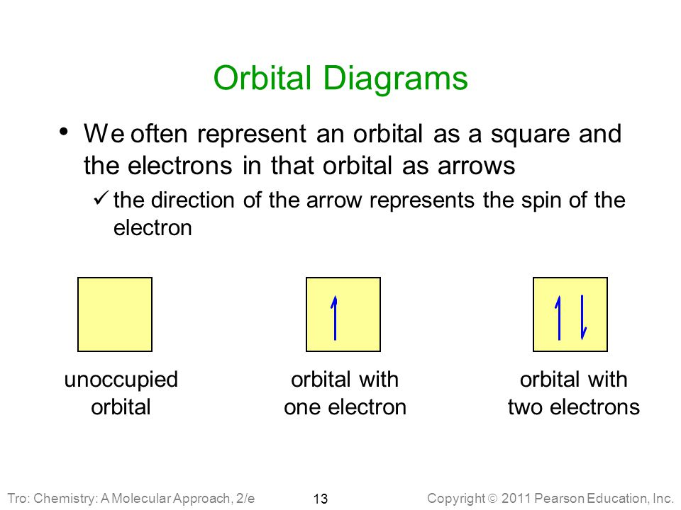 Orbital Diagrams We often represent an orbital as a square and the electrons in that orbital as arrows.