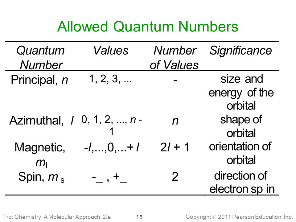 Allowed Quantum Numbers