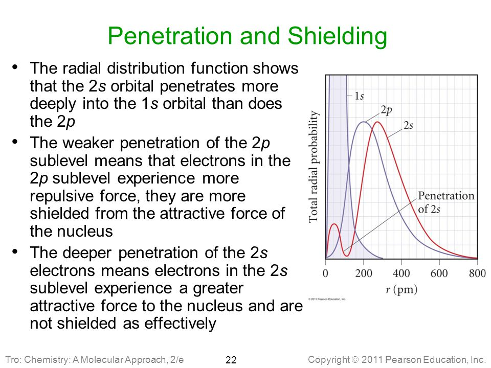Penetration and Shielding
