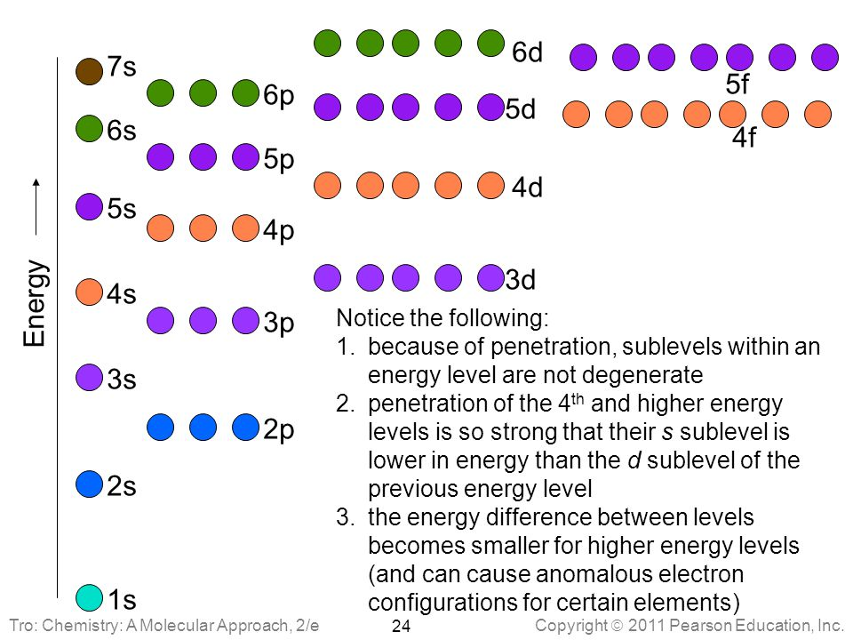 6d 7s 5f 6p 5d 6s 4f 5p 4d 5s 4p 3d Energy 4s 3p 3s 2p 2s 1s