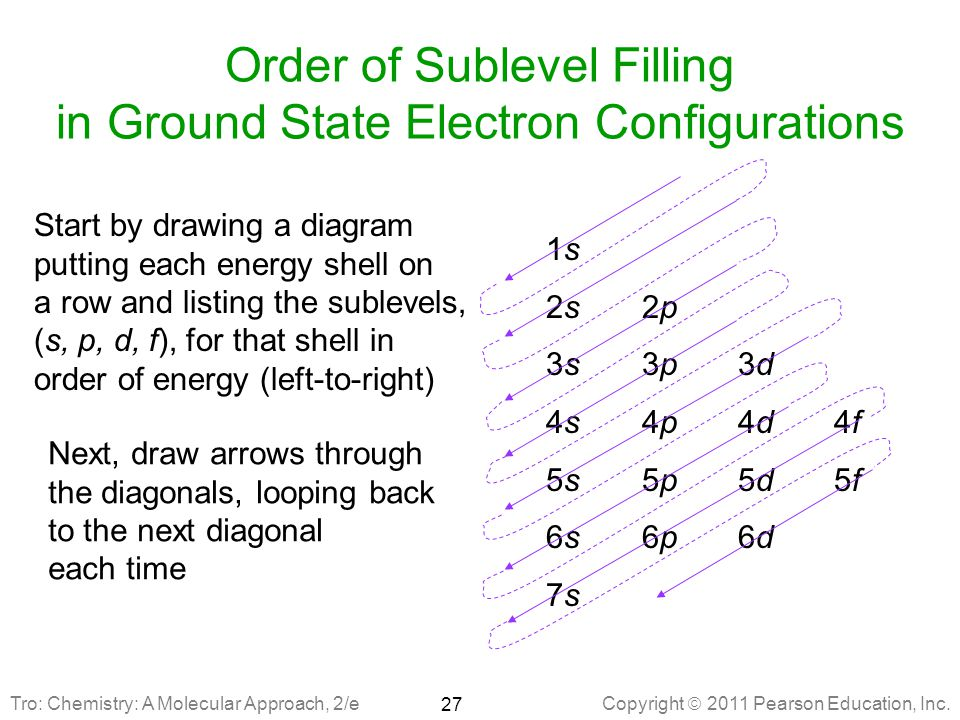 Order of Sublevel Filling in Ground State Electron Configurations