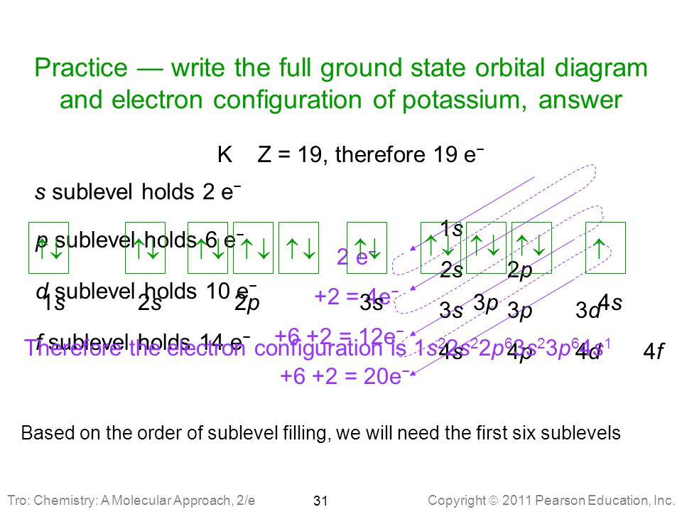 Practice — write the full ground state orbital diagram and electron configuration of potassium, answer