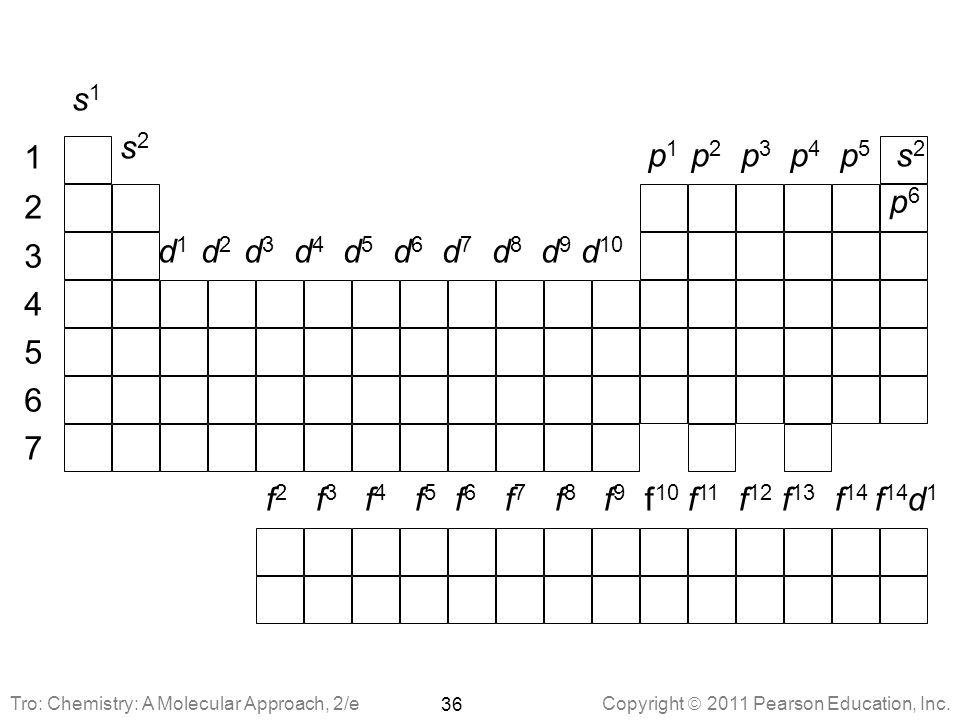 s1 s2. 1. 2. 3. 4. 5. 6. 7. p1 p2 p3 p4 p5. p6. s2. d1 d2 d3 d4 d5 d6 d7 d8 d9 d10.